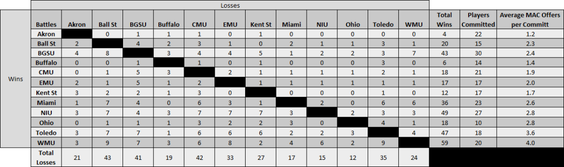 Recruiting-Win-Loss